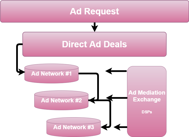 Mobile Ad Mediation - Waterfall System