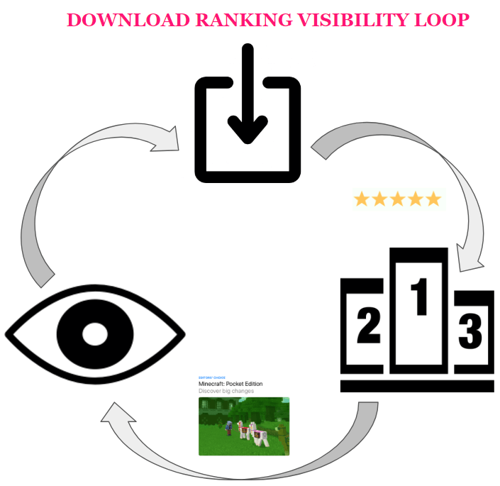 App Store Optimization - Download Ranking Visibility Loop